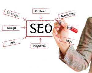 Infographic of what drives SEO traffic. Strategy, Content, Design, Marketing, Blog, Html, Keywords, and hyperlinks.